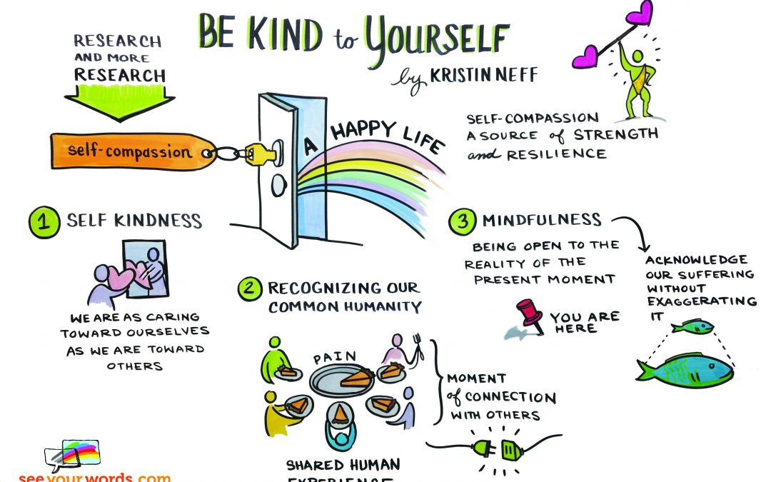 Self-Compassion in Pictures
